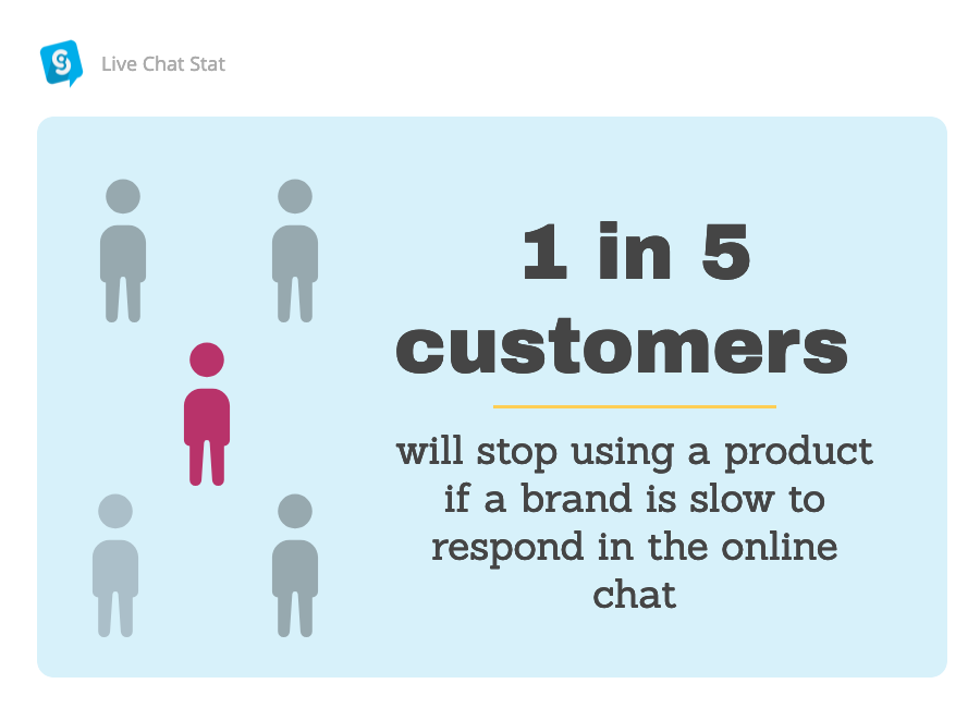 A statistic showing customer expectations of live chat support.