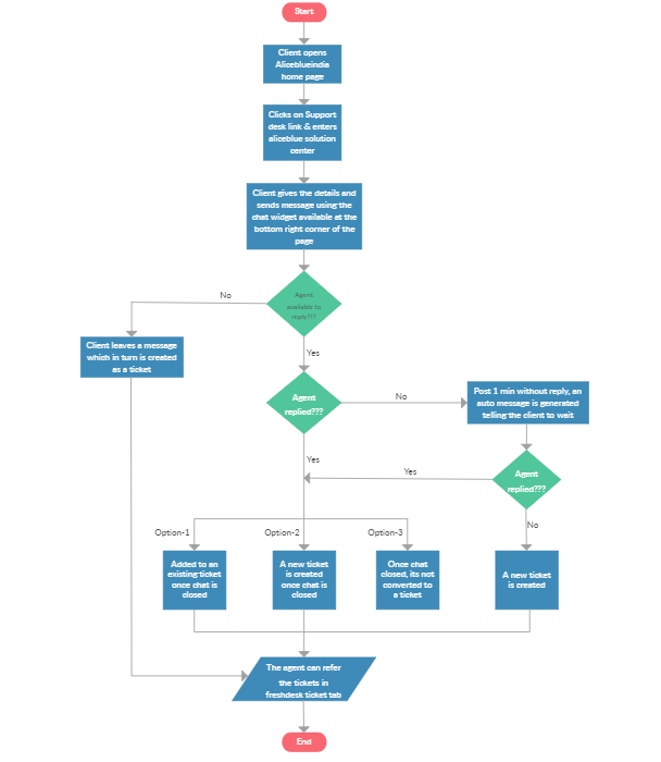 chat support process flow example.