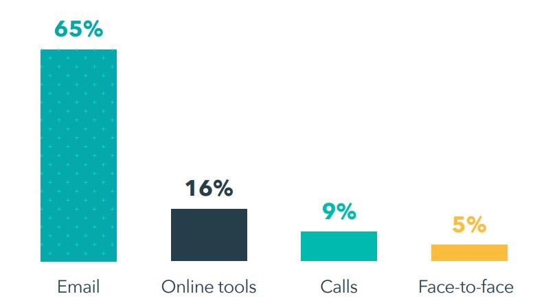 Data on adoption of Slack as a client communications platform.
